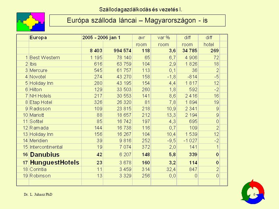 Dr. L. Juhasz PhD6 Szállodagazdálkodás és vezetés I. Európa szálloda láncai – Magyarországon - is