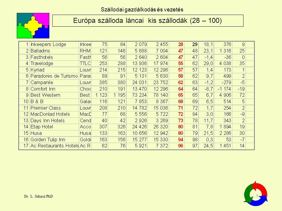 Dr. L. Juhasz PhD7 Szállodai gazdálkodás és vezetés Európa szálloda láncai kis szállodák (28 – 100)