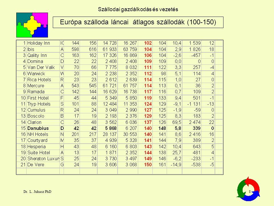 Dr. L. Juhasz PhD8 Szállodai gazdálkodás és vezetés Európa szálloda láncai átlagos szállodák (100-150)
