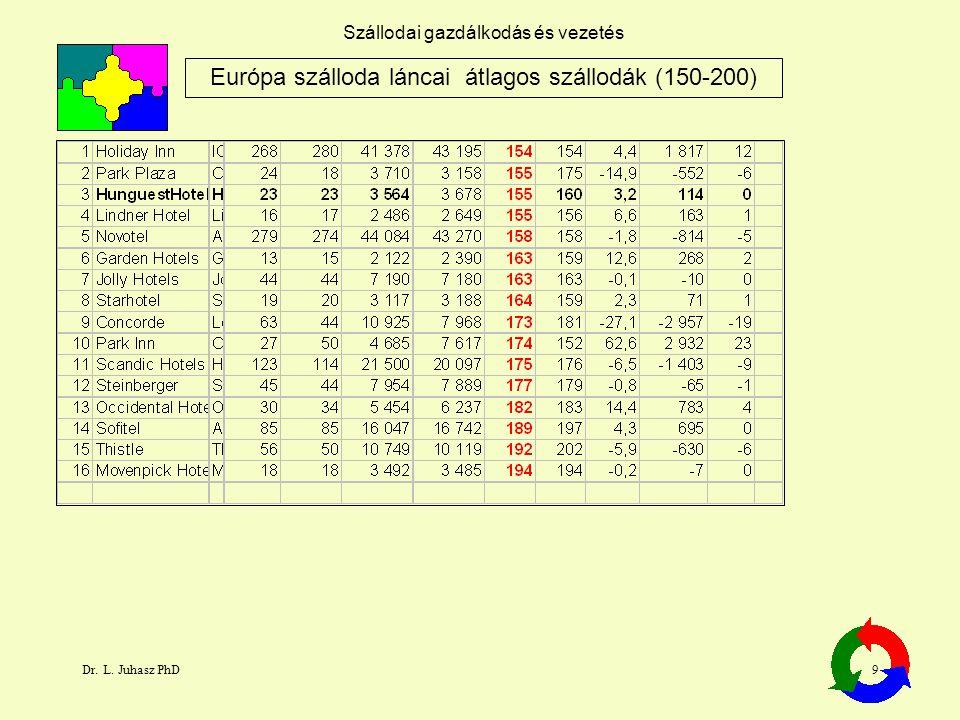 Dr. L. Juhasz PhD9 Szállodai gazdálkodás és vezetés Európa szálloda láncai átlagos szállodák (150-200)