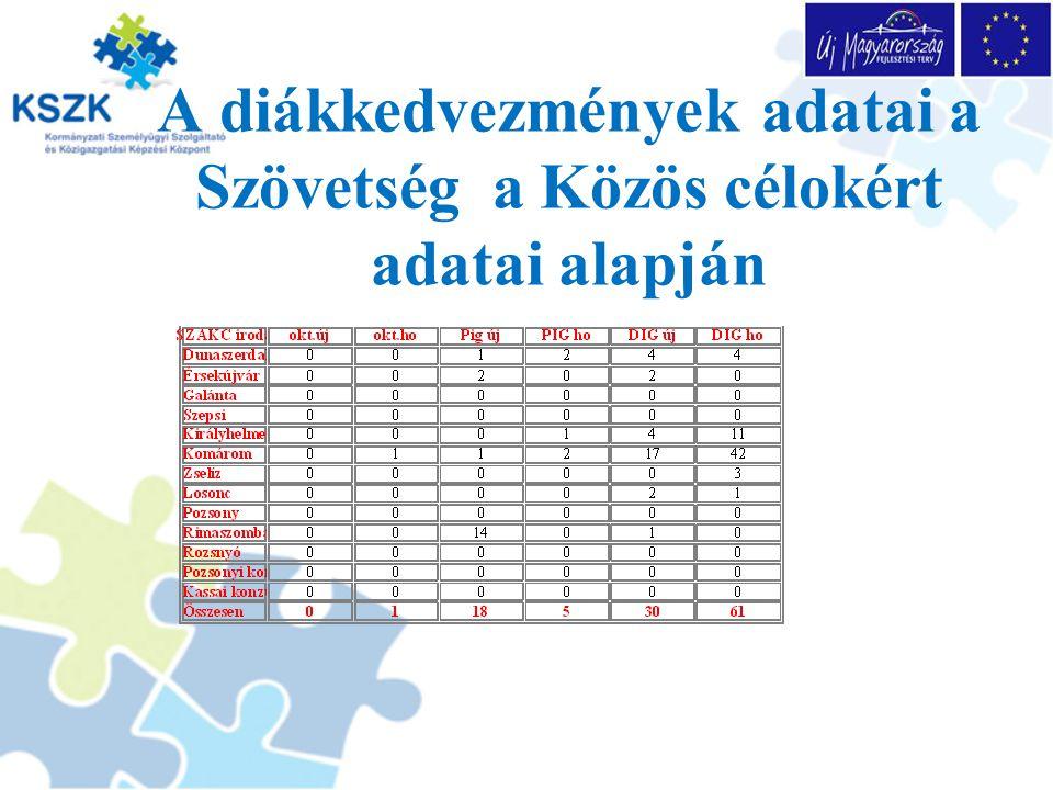 A diákkedvezmények adatai a Szövetség a Közös célokért adatai alapján