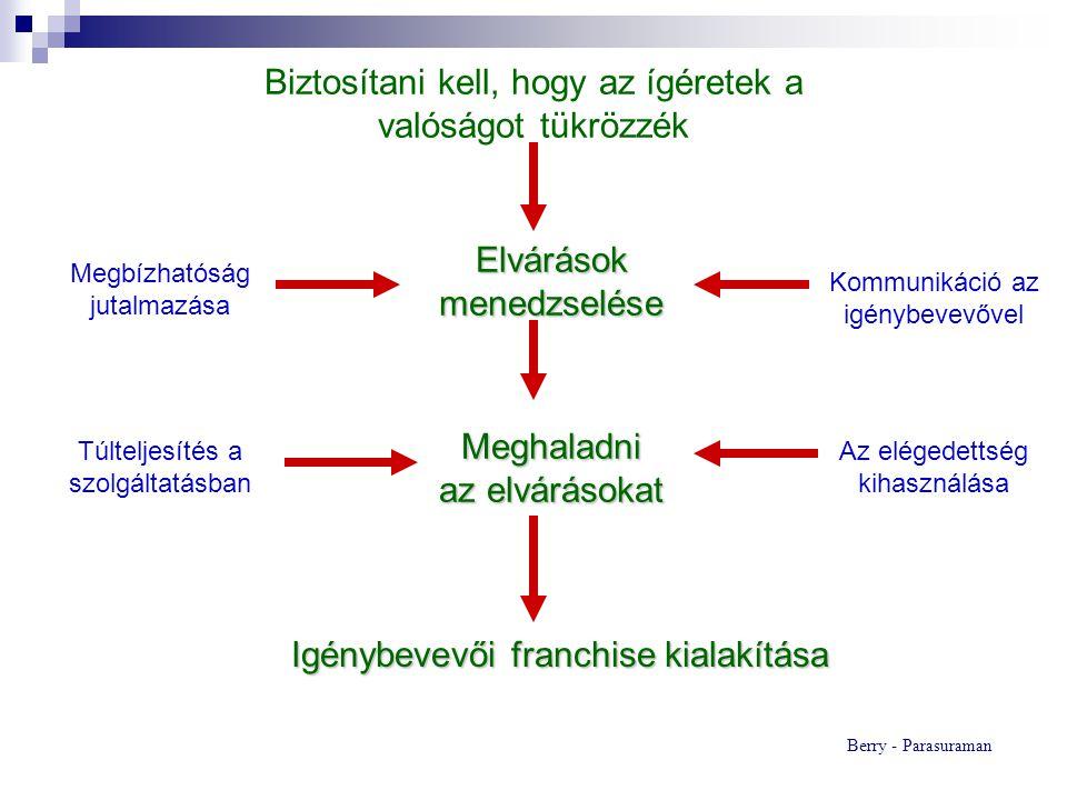 Fejlesztési erőfeszítések A szolgáltatás minőségének fejlesztése Az észlelt szolgáltatásminőség és igénybevevői elégedettség Igénybevevők megtartása Bevétel és piaci részesedés Jövedelmezőség Szájreklám Új igénybevevők Költségcsökkenés Return on quality - modell Rust-Zahorik-Kenningham 1995