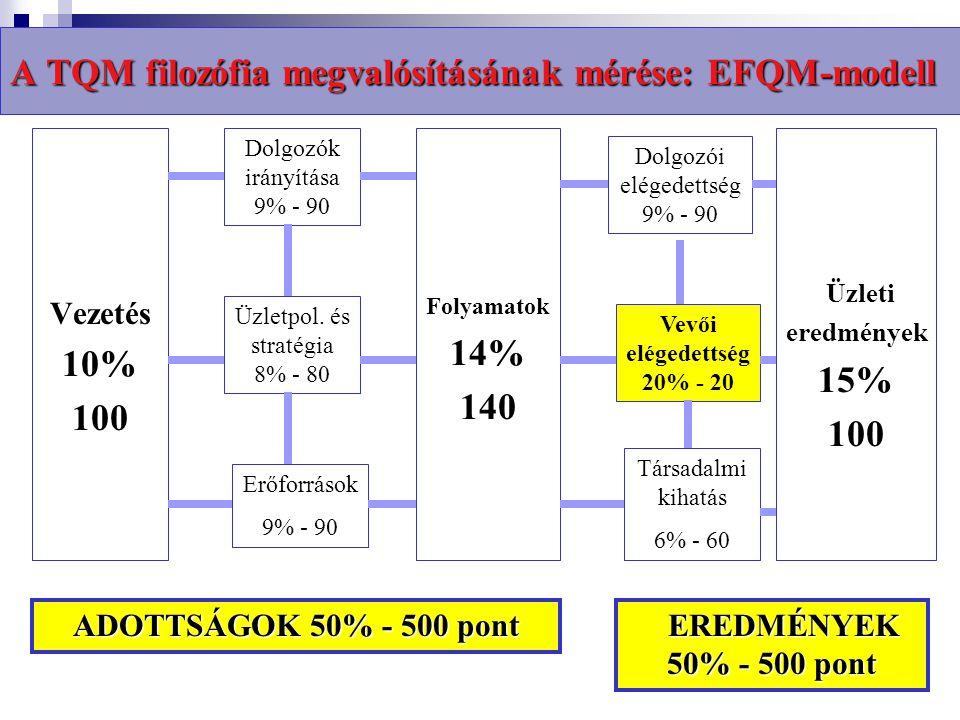 A TQM filozófia 3 alappillére: 1.A vevőközpontú működés kialakítása és fenntartása 2.