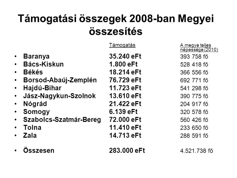 Támogatási összegek 2008-ban Megyei összesítés Támogatás A megye teljes népessége (2010) Baranya35.240 eFt 393 758 fő Bács-Kiskun1.800 eFt 528 418 fő