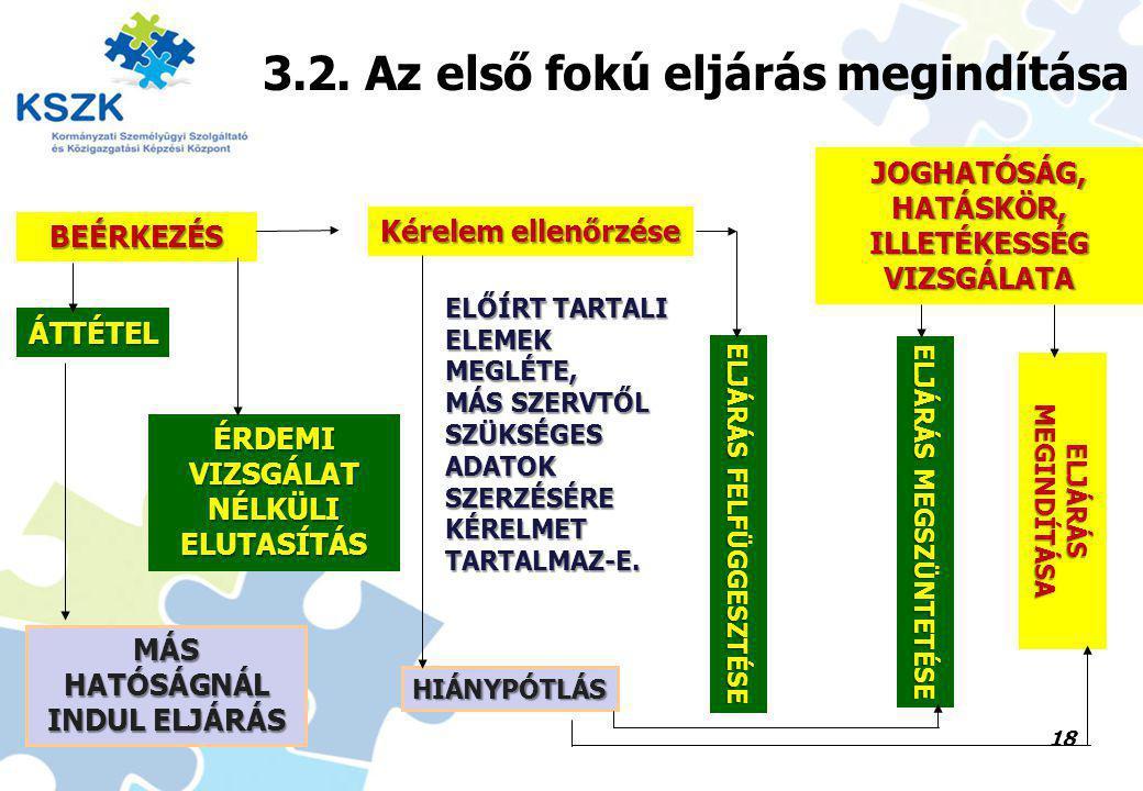 18 BEÉRKEZÉS ÁTTÉTEL MÁS HATÓSÁGNÁL INDUL ELJÁRÁS ÉRDEMI VIZSGÁLAT NÉLKÜLI ELUTASÍTÁS Kérelem ellenőrzése ELŐÍRT TARTALI ELEMEK MEGLÉTE, MÁS SZERVTŐL SZÜKSÉGES ADATOK SZERZÉSÉRE KÉRELMET TARTALMAZ-E.
