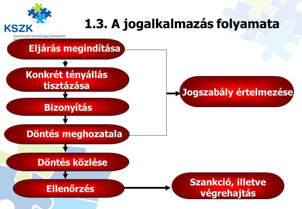 1.3. A jogalkalmazás folyamata Eljárás megindítása Konkrét tényállás tisztázása Döntés meghozatala Ellenőrzés Szankció, illetve végrehajtás Jogszabály