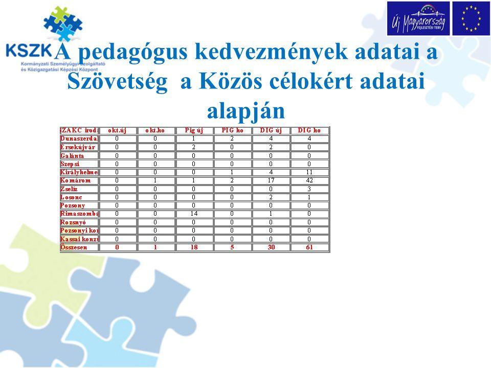 Utazási kedvezmények a Magyar Köztársaság területén a belföldi helyi és helyközi menetrend szerinti tömegközlekedési eszközökön - vasúti utazás esetén annak 2.