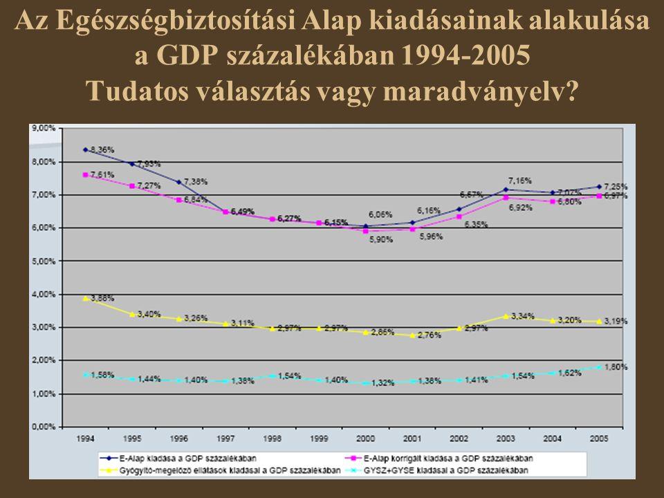Az Egészségbiztosítási Alap kiadásainak alakulása a GDP százalékában 1994-2005 Tudatos választás vagy maradványelv?