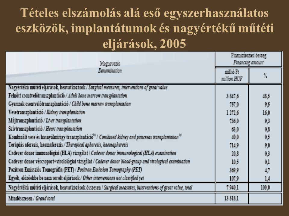 Tételes elszámolás alá eső egyszerhasználatos eszközök, implantátumok és nagyértékű műtéti eljárások, 2005
