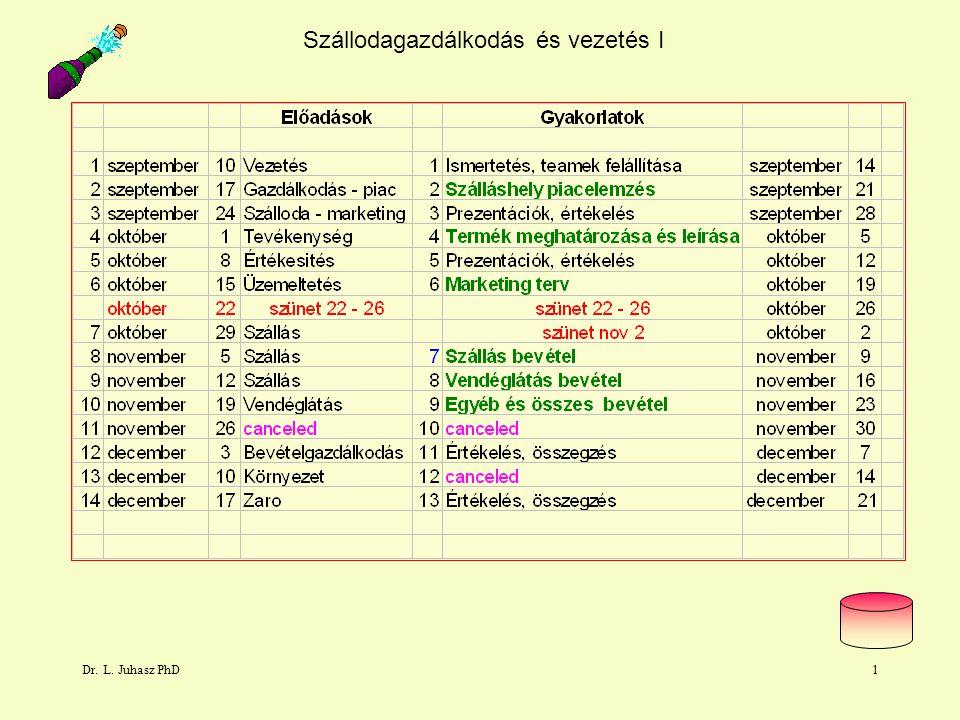 Dr. L. Juhasz PhD1 Szállodagazdálkodás és vezetés I