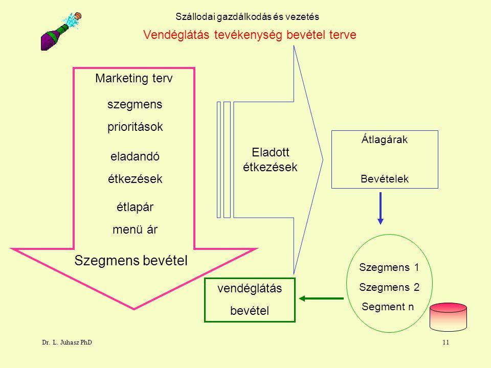 Dr. L. Juhasz PhD11 Szállodai gazdálkodás és vezetés Vendéglátás tevékenység bevétel terve szegmens prioritások eladandó étkezések étlapár menü ár Sze