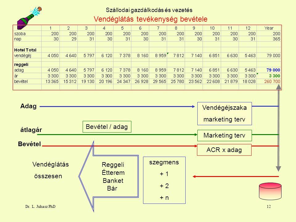 Dr. L. Juhasz PhD12 Szállodai gazdálkodás és vezetés Vendéglátás tevékenység bevétele Vendégéjszaka marketing terv Vendéglátás összesen Adag Bevétel á