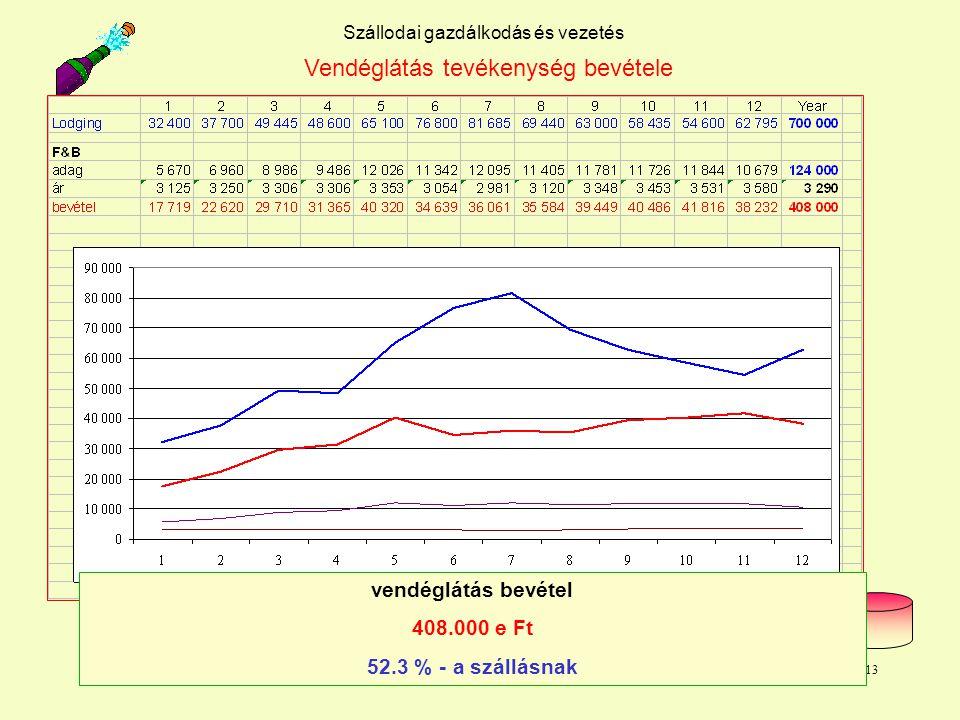 Dr. L. Juhasz PhD13 Szállodai gazdálkodás és vezetés Vendéglátás tevékenység bevétele vendéglátás bevétel 408.000 e Ft 52.3 % - a szállásnak