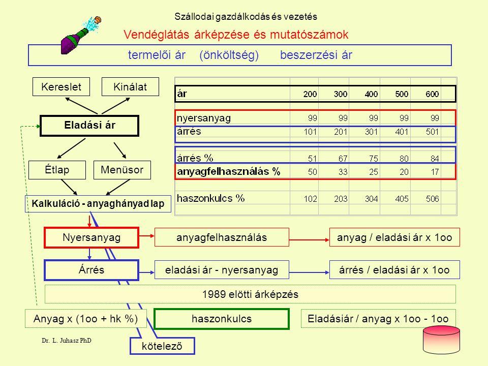 Dr. L. Juhasz PhD15 kötelező Szállodai gazdálkodás és vezetés Vendéglátás árképzése és mutatószámok termelői ár (önköltség) beszerzési ár Eladási ár N
