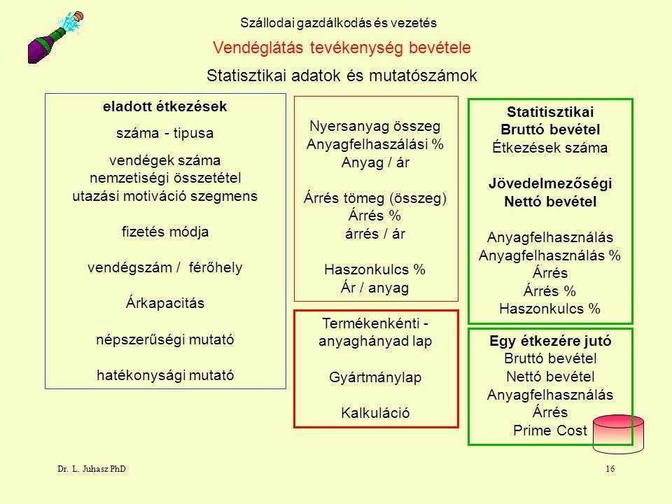 Dr. L. Juhasz PhD16 Szállodai gazdálkodás és vezetés Vendéglátás tevékenység bevétele eladott étkezések száma - tipusa vendégek száma nemzetiségi össz