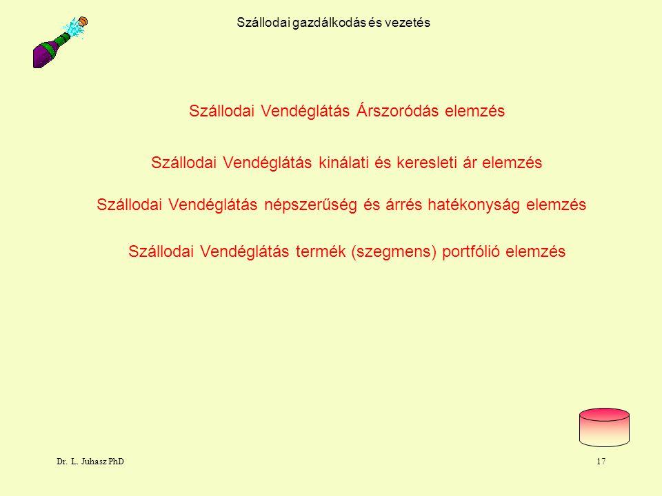 Dr. L. Juhasz PhD17 Szállodai gazdálkodás és vezetés Szállodai Vendéglátás kinálati és keresleti ár elemzés Szállodai Vendéglátás népszerűség és árrés