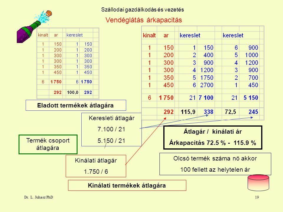 Dr. L. Juhasz PhD19 Szállodai gazdálkodás és vezetés Vendéglátás árkapacitás Termék csoport átlagára Kinálati átlagár 1.750 / 6 Keresleti átlagár 7.10