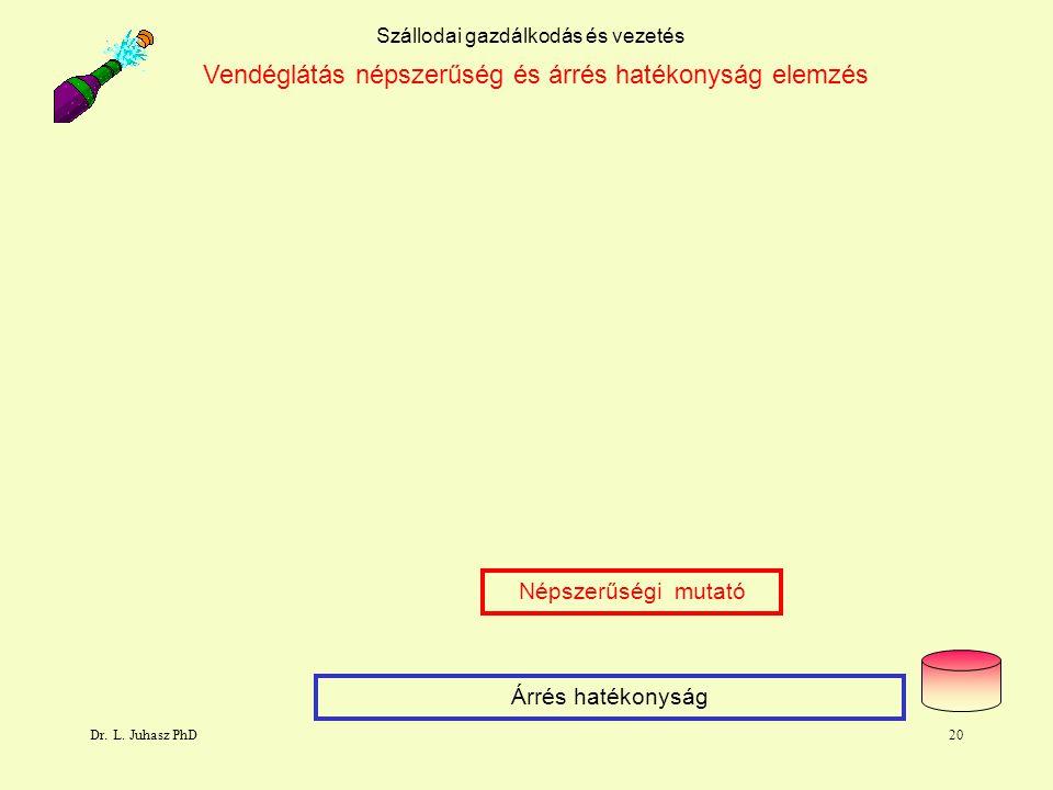 Dr. L. Juhasz PhD20 Szállodai gazdálkodás és vezetés Vendéglátás népszerűség és árrés hatékonyság elemzés Népszerűségi mutató Árrés hatékonyság