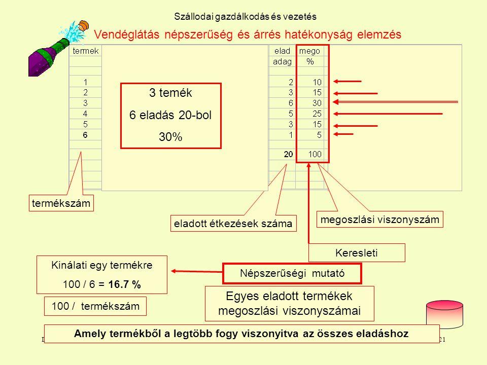 Dr. L. Juhasz PhD21 Szállodai gazdálkodás és vezetés Népszerűségi mutató Keresleti Kinálati egy termékre 100 / 6 = 16.7 % termékszám eladott étkezések