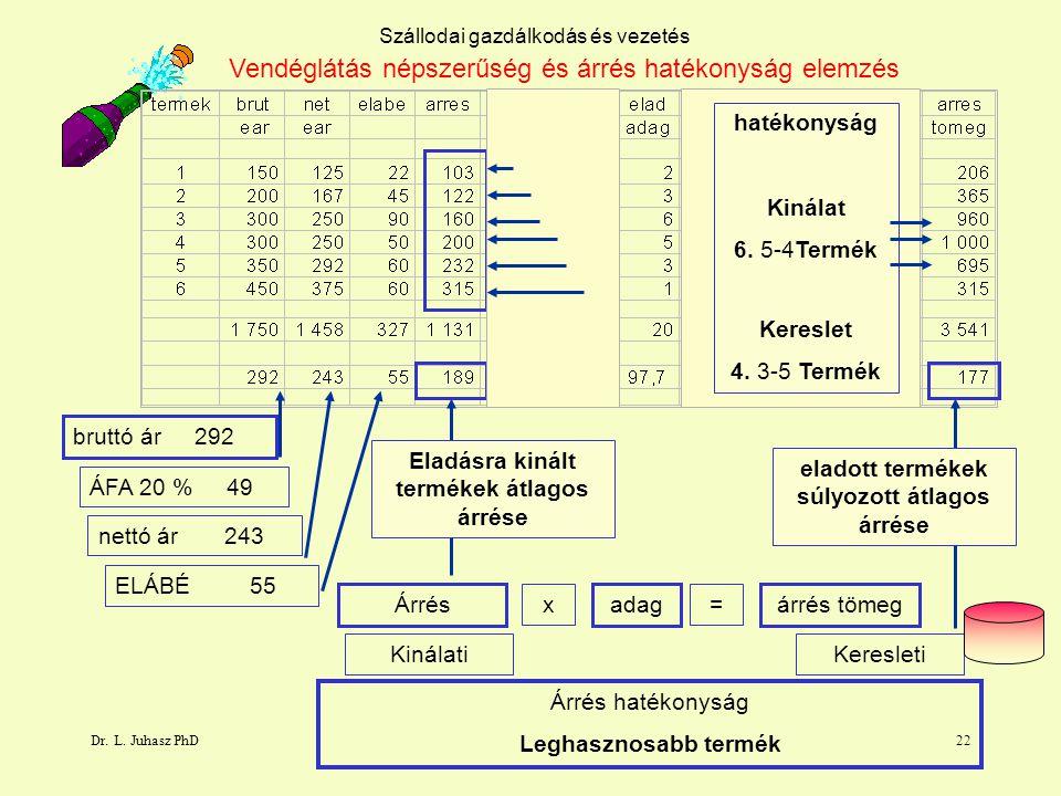 Dr. L. Juhasz PhD22 Szállodai gazdálkodás és vezetés Árrés hatékonyság Leghasznosabb termék KinálatiKeresleti bruttó ár 292 ÁFA 20 % 49 nettó ár 243 E