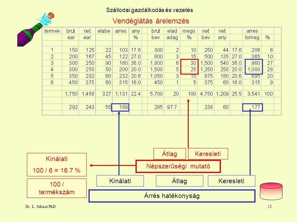 Dr. L. Juhasz PhD23 Szállodai gazdálkodás és vezetés Vendéglátás árelemzés Népszerűségi mutató Átlag Árrés hatékonyság ÁtlagKinálatiKeresleti Kinálati