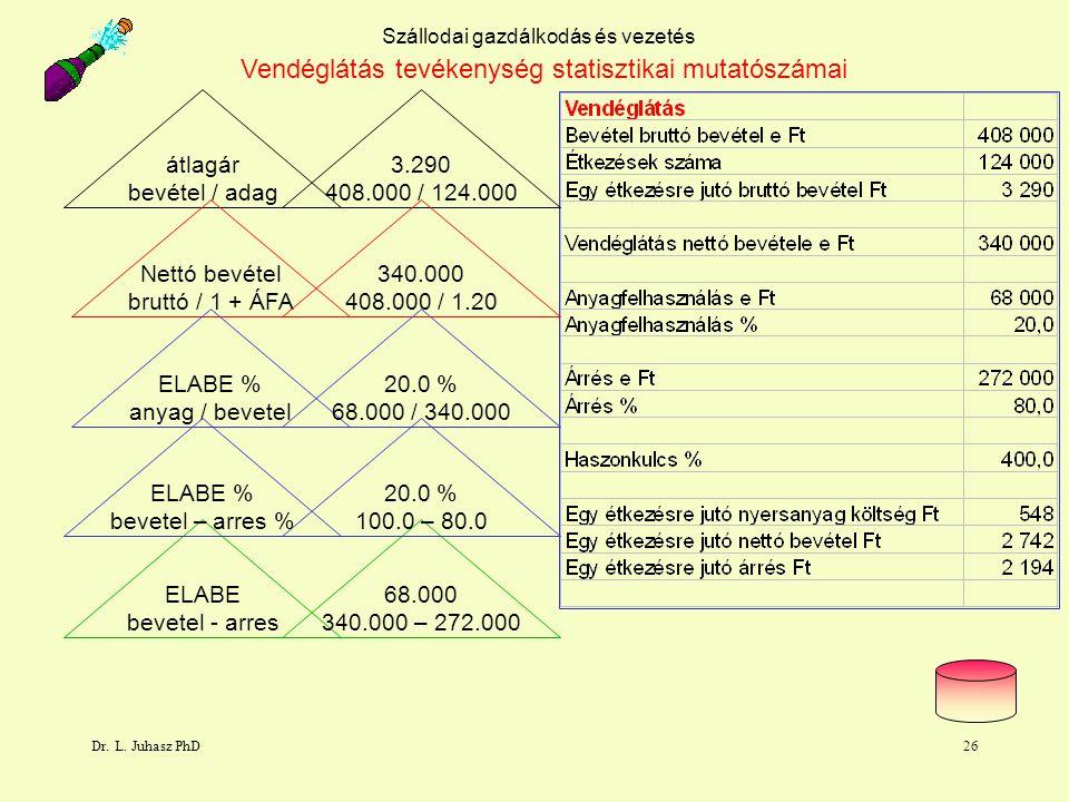 Dr. L. Juhasz PhD26 Szállodai gazdálkodás és vezetés átlagár bevétel / adag Nettó bevétel bruttó / 1 + ÁFA ELABE % anyag / bevetel ELABE bevetel - arr