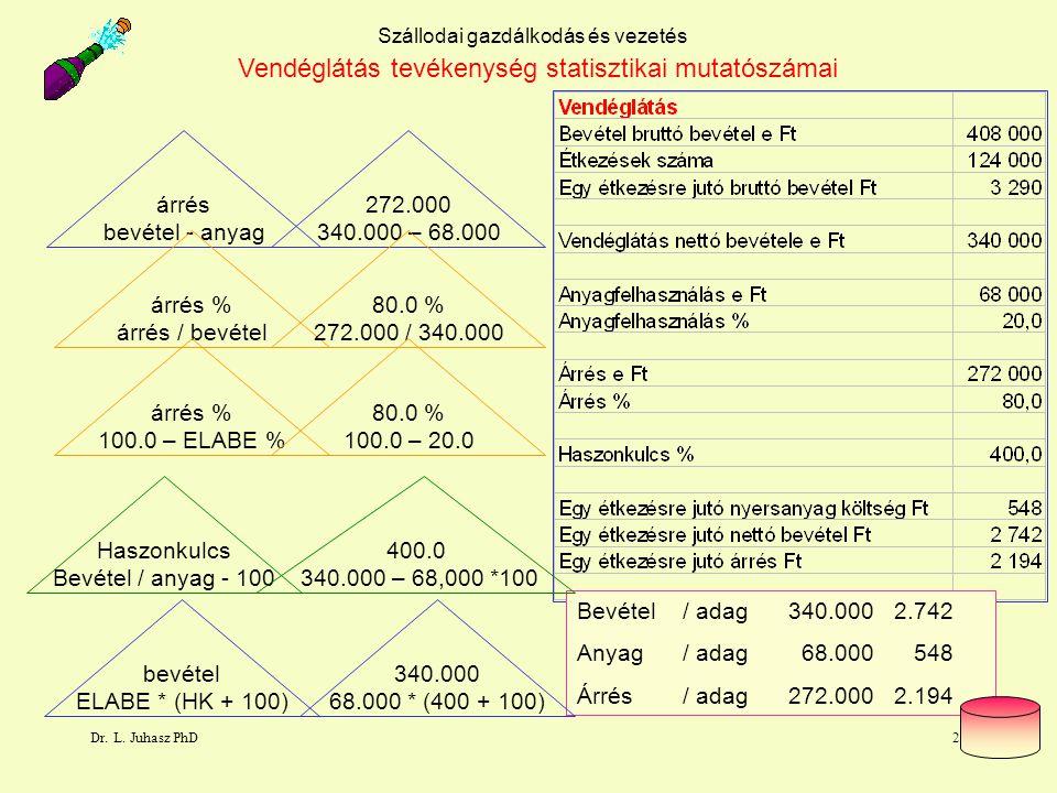 Dr. L. Juhasz PhD27 Szállodai gazdálkodás és vezetés árrés bevétel - anyag árrés % árrés / bevétel Haszonkulcs Bevétel / anyag - 100 árrés % 100.0 – E