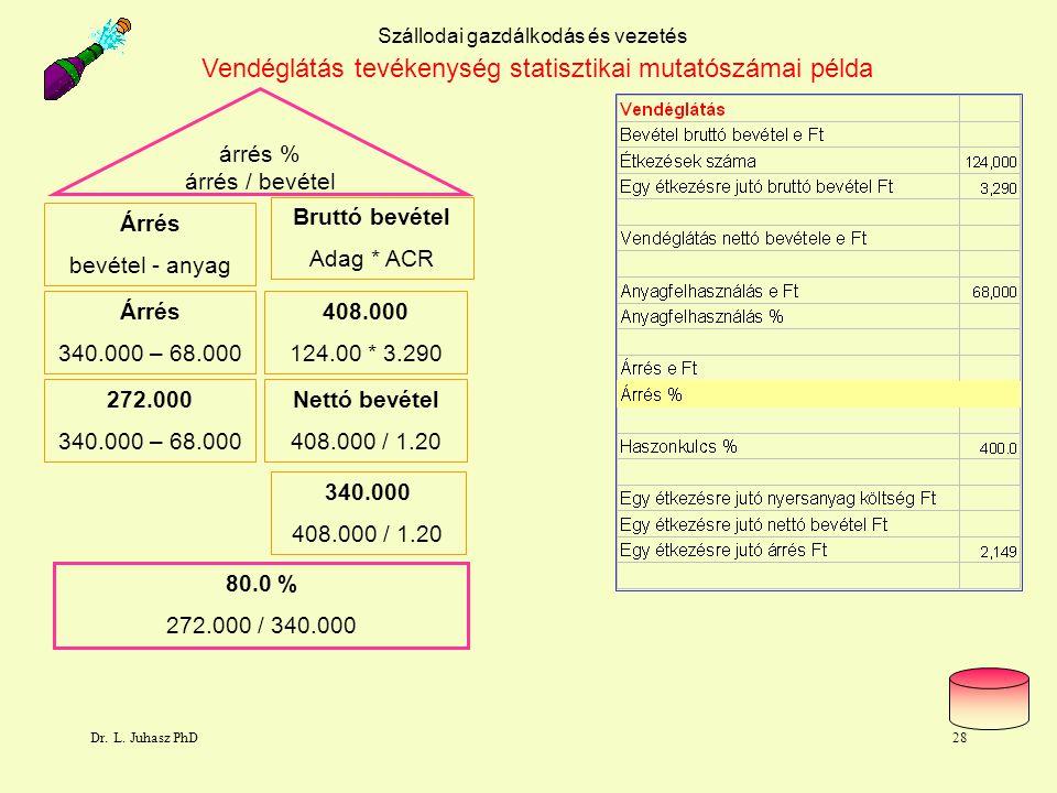 Dr. L. Juhasz PhD28 Szállodai gazdálkodás és vezetés Vendéglátás tevékenység statisztikai mutatószámai példa árrés % árrés / bevétel Árrés bevétel - a