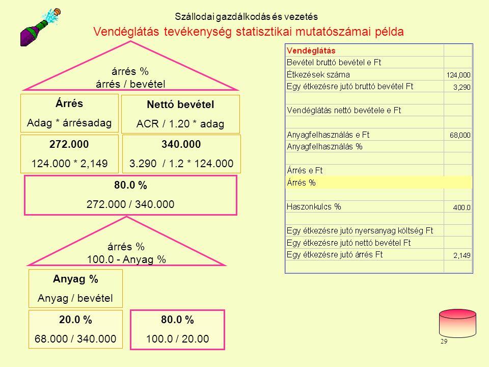 Dr. L. Juhasz PhD29 Szállodai gazdálkodás és vezetés Vendéglátás tevékenység statisztikai mutatószámai példa árrés % árrés / bevétel Árrés Adag * árré