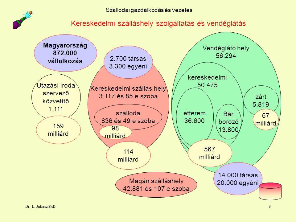 Dr. L. Juhasz PhD3 Szállodai gazdálkodás és vezetés Utazási iroda szervező közvetítő 1.111 Vendéglátó hely 56.294 Kereskedelmi szállás hely 3.117 és 8