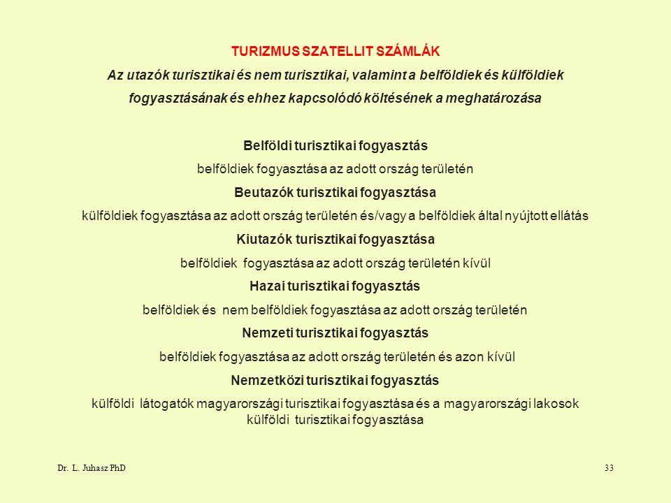 Dr. L. Juhasz PhD33 TURIZMUS SZATELLIT SZÁMLÁK Az utazók turisztikai és nem turisztikai, valamint a belföldiek és külföldiek fogyasztásának és ehhez k