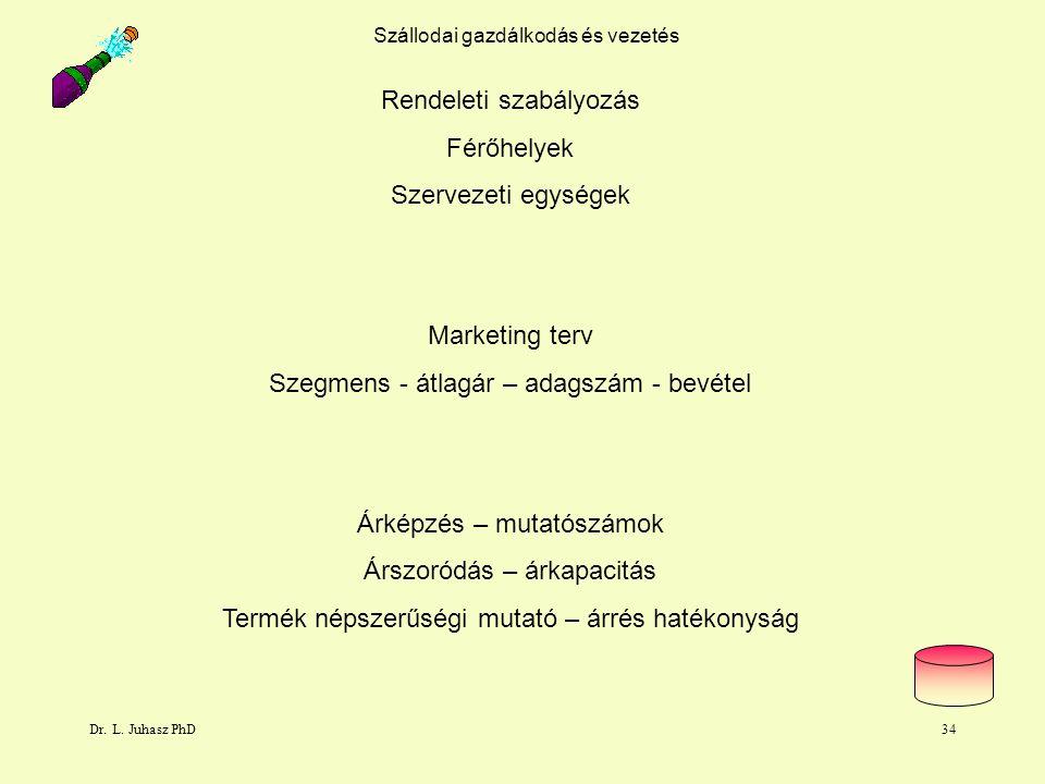 Dr. L. Juhasz PhD34 Rendeleti szabályozás Férőhelyek Szervezeti egységek Marketing terv Szegmens - átlagár – adagszám - bevétel Árképzés – mutatószámo