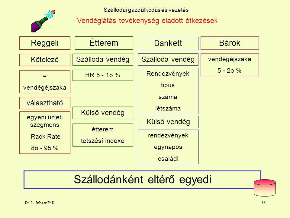 Dr. L. Juhasz PhD36 Szállodai gazdálkodás és vezetés Vendéglátás tevékenység eladott étkezések Reggeli Bankett Kötelező Szálloda vendég = vendégéjszak