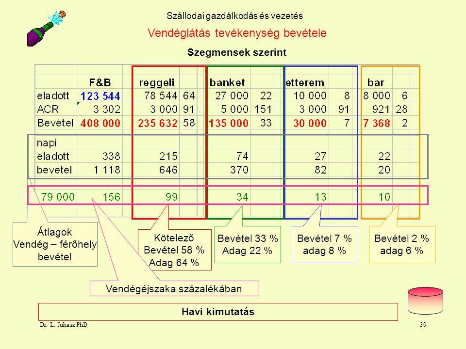Dr. L. Juhasz PhD39 Szállodai gazdálkodás és vezetés Szegmensek szerint Vendéglátás tevékenység bevétele Kötelező Bevétel 58 % Adag 64 % Bevétel 33 %