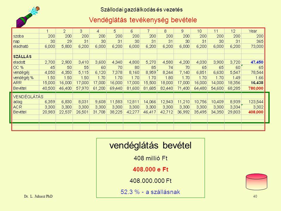 Dr. L. Juhasz PhD40 Szállodai gazdálkodás és vezetés Vendéglátás tevékenység bevétele vendéglátás bevétel 408 millió Ft 408.000 e Ft 408.000.000 Ft 52