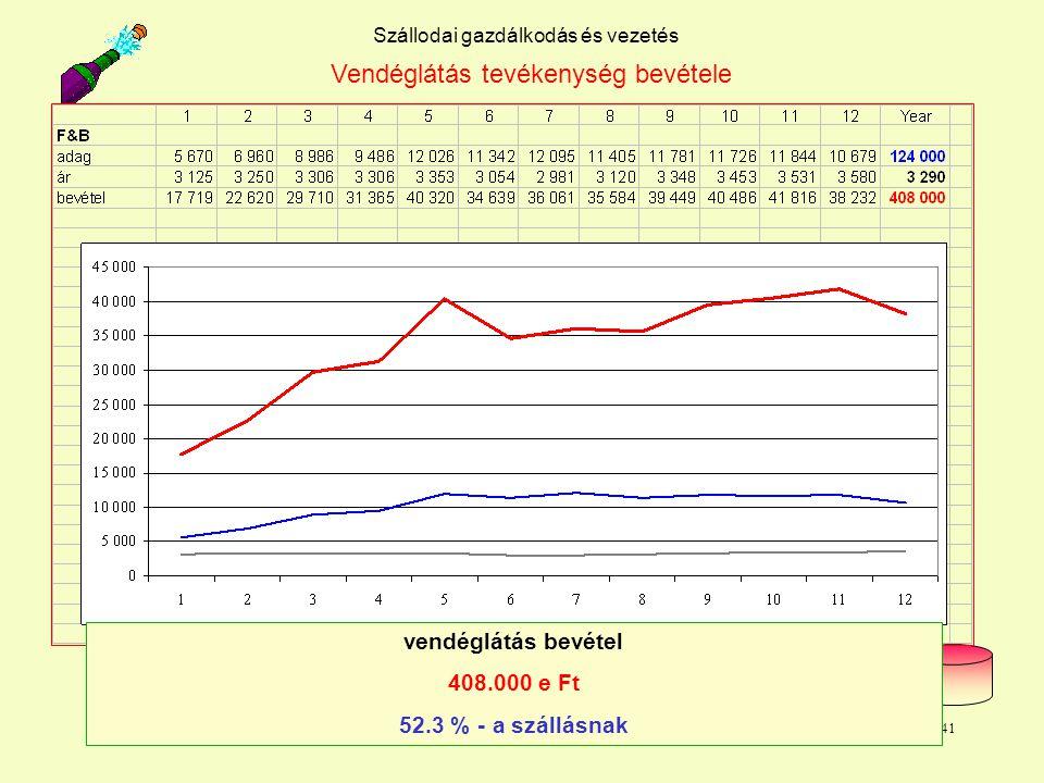 Dr. L. Juhasz PhD41 Szállodai gazdálkodás és vezetés Vendéglátás tevékenység bevétele vendéglátás bevétel 408.000 e Ft 52.3 % - a szállásnak