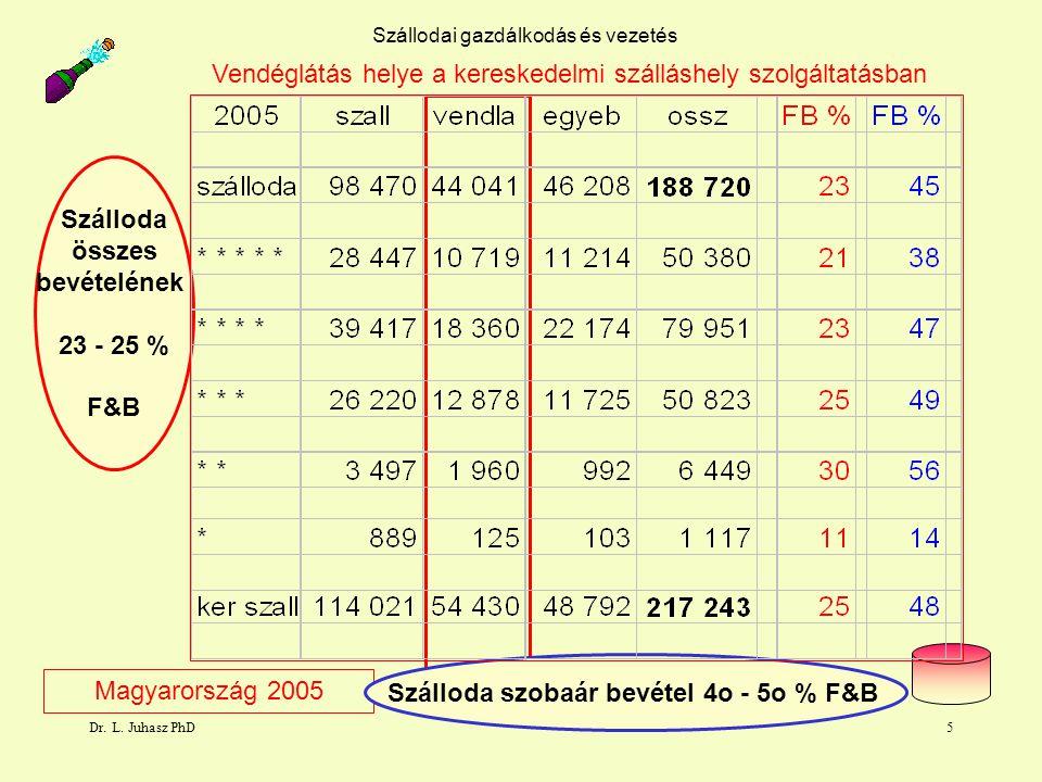 Dr. L. Juhasz PhD5 Szállodai gazdálkodás és vezetés Magyarország 2005 Szálloda összes bevételének 23 - 25 % F&B Szálloda szobaár bevétel 4o - 5o % F&B