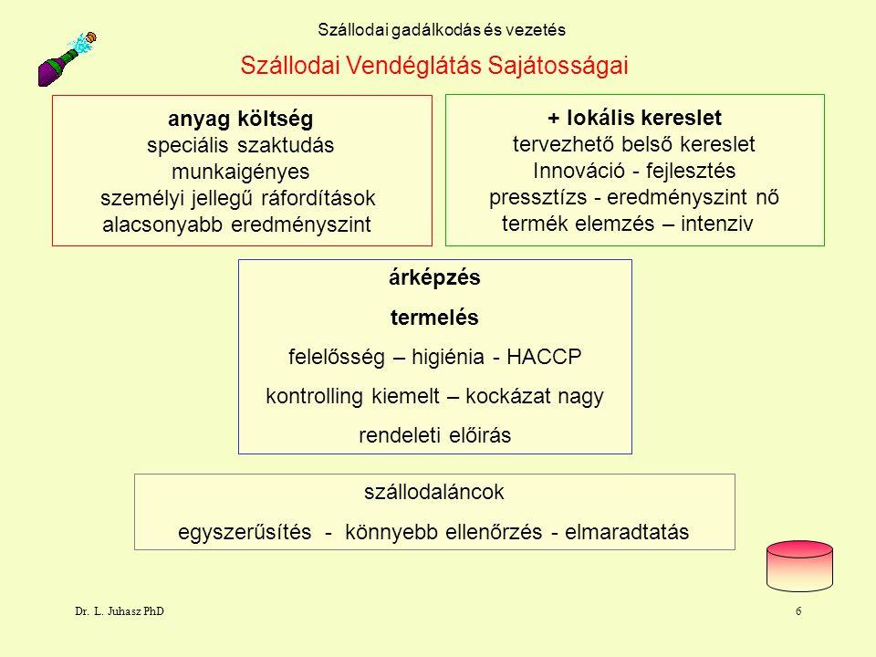 Dr. L. Juhasz PhD6 Szállodai gadálkodás és vezetés árképzés termelés felelősség – higiénia - HACCP kontrolling kiemelt – kockázat nagy rendeleti előir