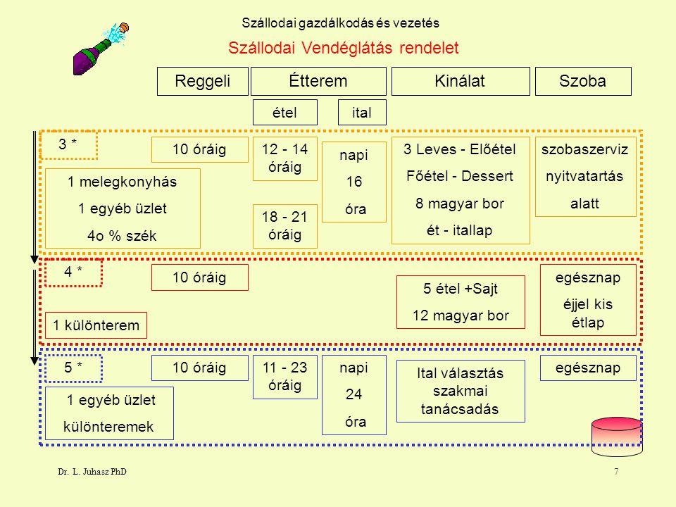 Dr. L. Juhasz PhD7 Szállodai gazdálkodás és vezetés Szállodai Vendéglátás rendelet ReggeliKinálat 10 óráig ÉtteremSzoba 5 * 4 * 3 * ételital 12 - 14 ó
