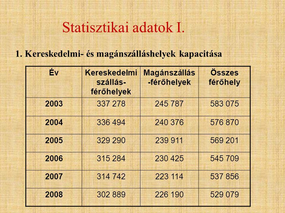 Statisztikai adatok I. 1. Kereskedelmi- és magánszálláshelyek kapacitása ÉvKereskedelmi szállás- férőhelyek Magánszállás -férőhelyek Összes férőhely 2