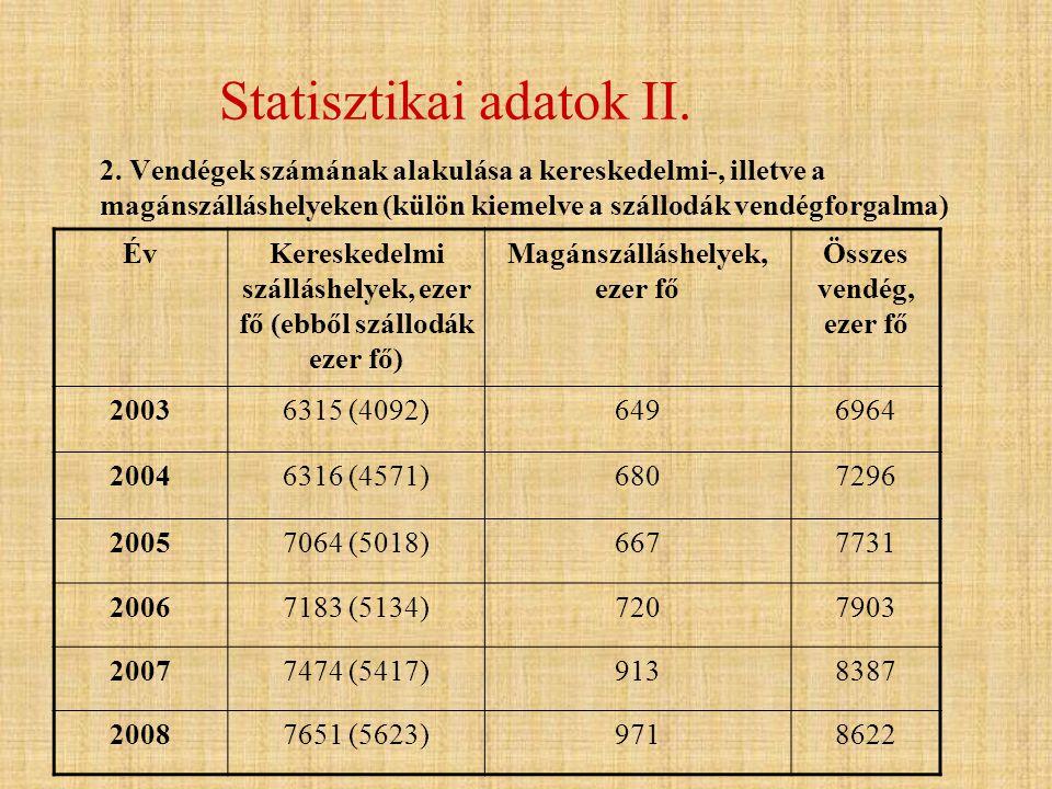 Statisztikai adatok II. 2. Vendégek számának alakulása a kereskedelmi-, illetve a magánszálláshelyeken (külön kiemelve a szállodák vendégforgalma) ÉvK