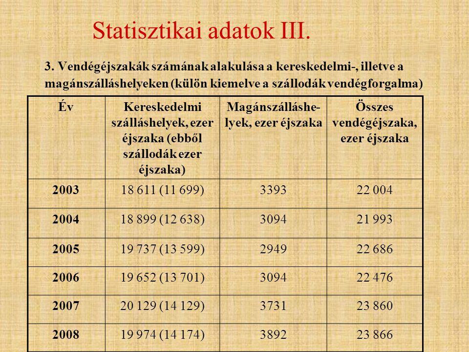 Statisztikai adatok III. 3. Vendégéjszakák számának alakulása a kereskedelmi-, illetve a magánszálláshelyeken (külön kiemelve a szállodák vendégforgal