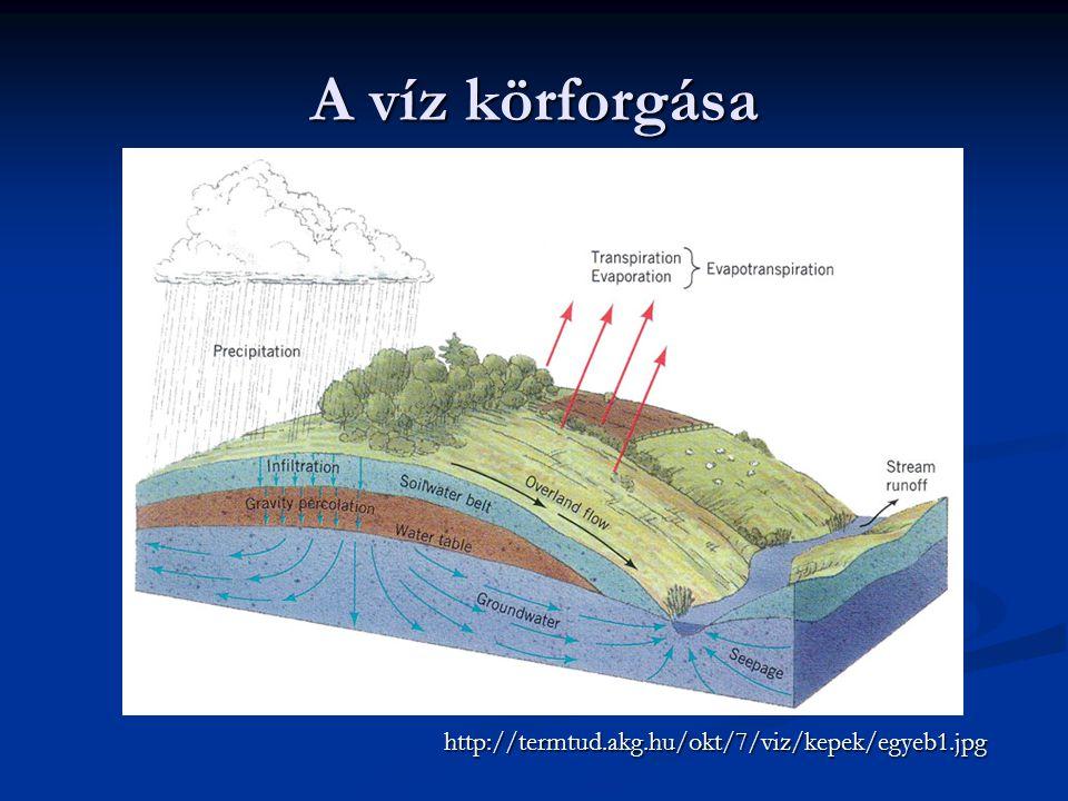 A víz körforgása http://termtud.akg.hu/okt/7/viz/kepek/egyeb1.jpg