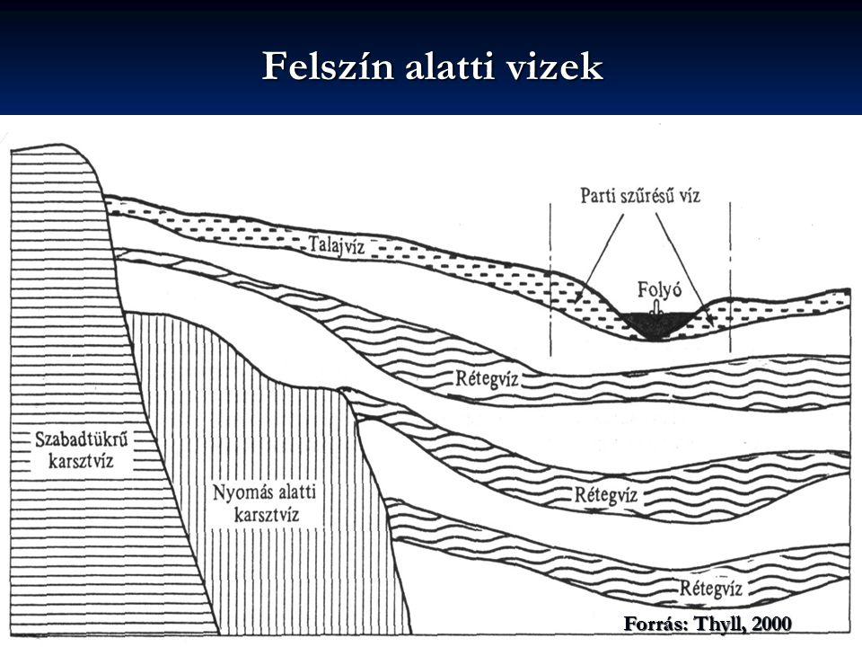 Felszín alatti vizek Forrás: Thyll, 2000