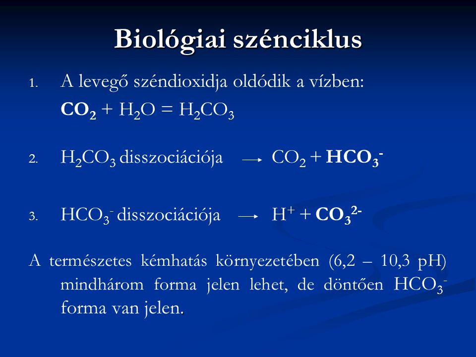 Biológiai szénciklus 1. 1. A levegő széndioxidja oldódik a vízben: CO 2 + H 2 O = H 2 CO 3 2. 2. H 2 CO 3 disszociációja CO 2 + HCO 3 - 3. 3. HCO 3 -