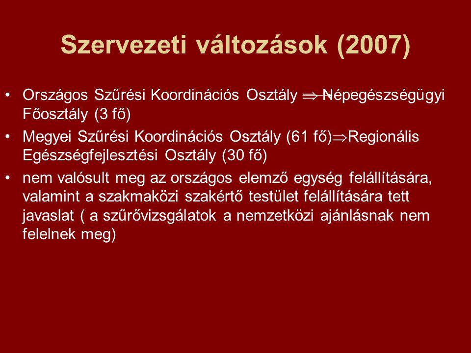 Szervezeti változások (2007) Országos Szűrési Koordinációs Osztály  Népegészségügyi Főosztály (3 fő) Megyei Szűrési Koordinációs Osztály (61 fő)  Regionális Egészségfejlesztési Osztály (30 fő) nem valósult meg az országos elemző egység felállítására, valamint a szakmaközi szakértő testület felállítására tett javaslat ( a szűrővizsgálatok a nemzetközi ajánlásnak nem felelnek meg)