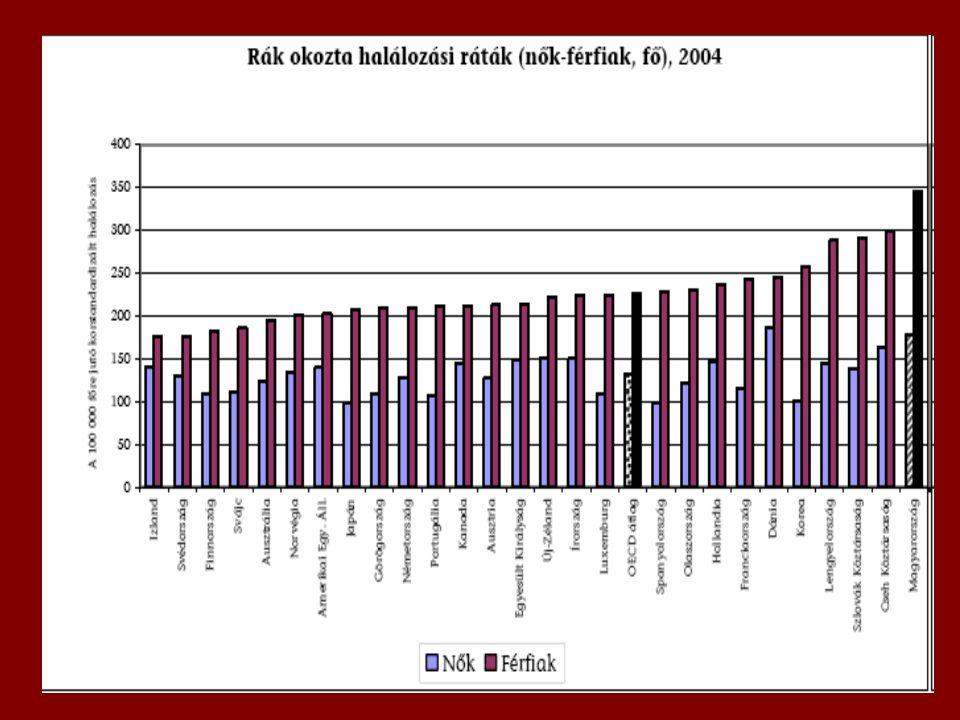 Tények 1980 óta a rákos megbetegedések okozta halálozás az OECD országok többségében a férfiak és nők körében egyaránt csökkent.