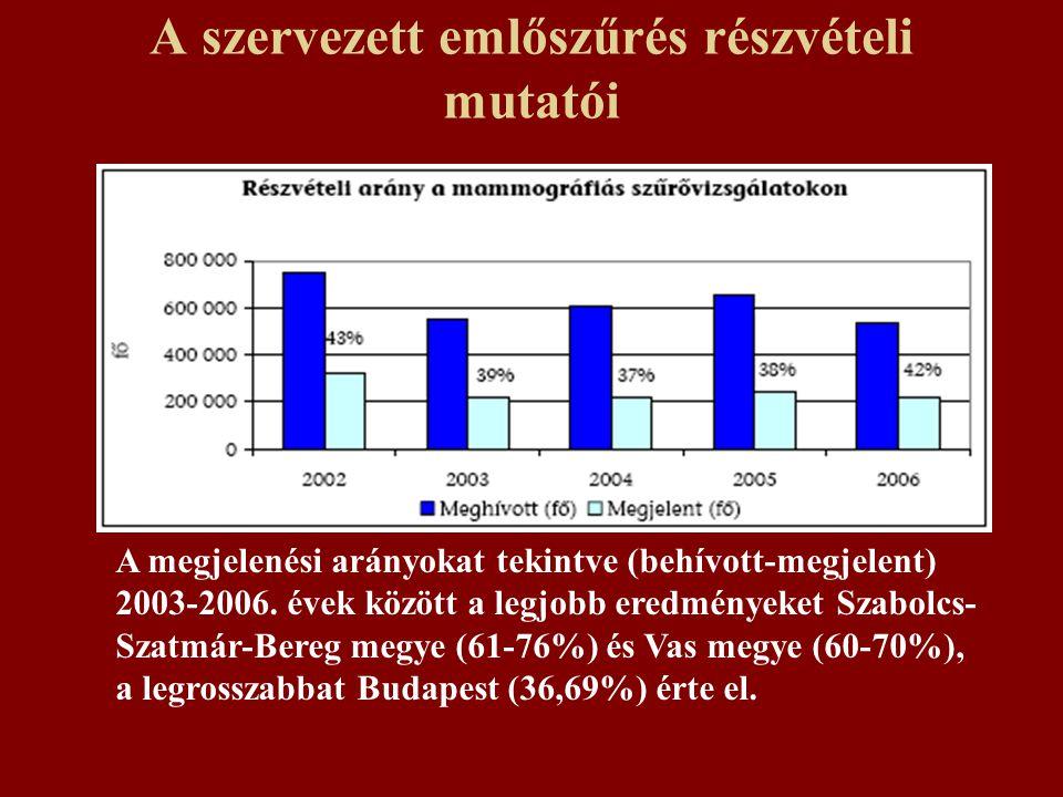 A szervezett emlőszűrés részvételi mutatói A megjelenési arányokat tekintve (behívott-megjelent) 2003-2006.