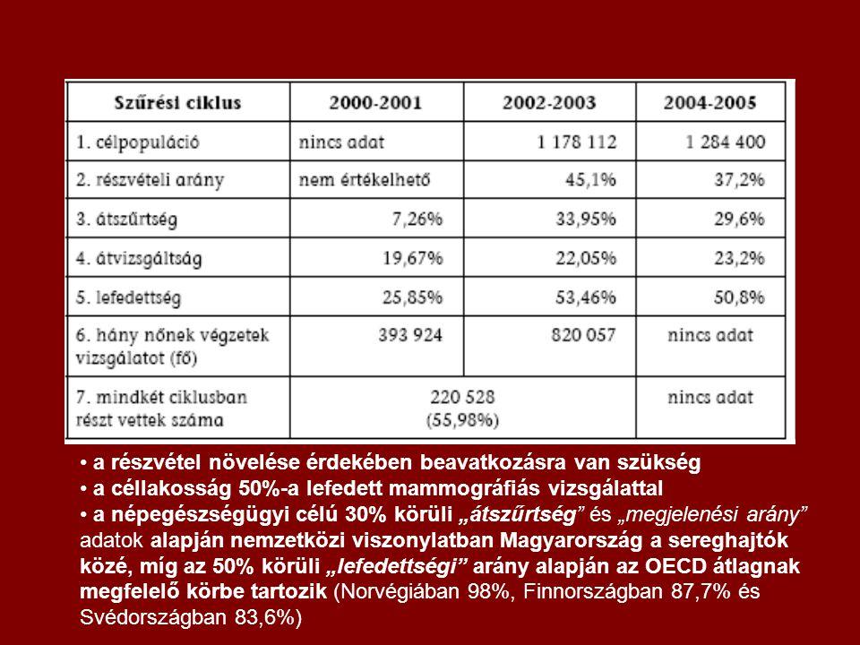 """a részvétel növelése érdekében beavatkozásra van szükség a céllakosság 50%-a lefedett mammográfiás vizsgálattal a népegészségügyi célú 30% körüli """"átszűrtség és """"megjelenési arány adatok alapján nemzetközi viszonylatban Magyarország a sereghajtók közé, míg az 50% körüli """"lefedettségi arány alapján az OECD átlagnak megfelelő körbe tartozik (Norvégiában 98%, Finnországban 87,7% és Svédországban 83,6%)"""