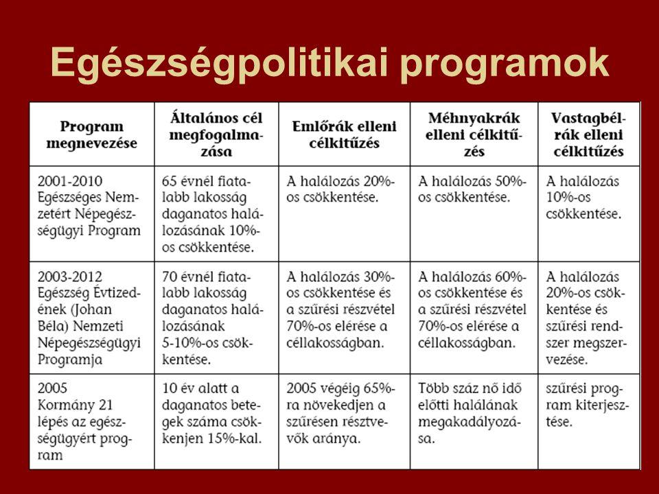 Egészségpolitikai programok